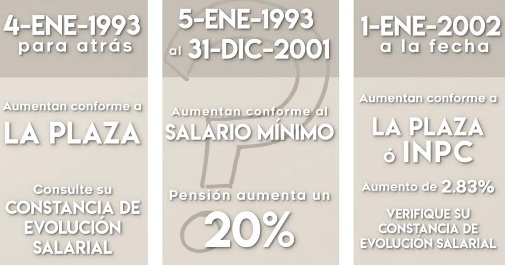 ¿Cuánto aumentará mi pensión ISSSTE?