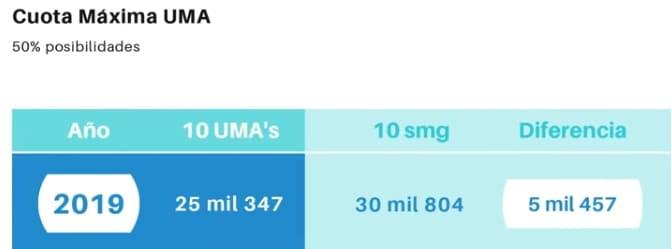 cuota maxima UMA 2019